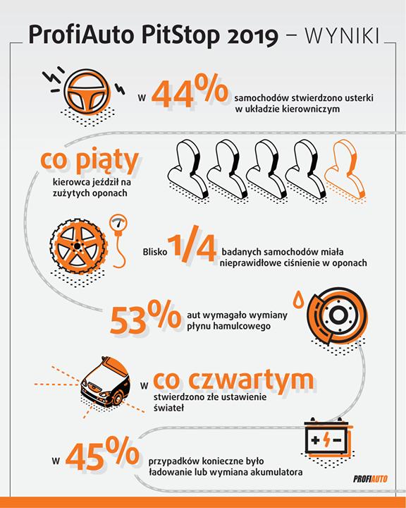 Dlaczego Twoim zdaniem kierowcy nie dbają o kondycję samochodów❓ Kierowcy w Polsce wciąż…